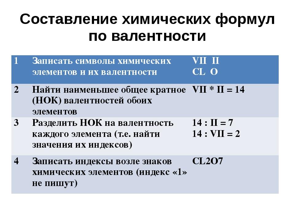 Составление химических формул по валентности 1 Записать символы химических эл...