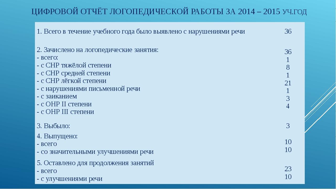 ЦИФРОВОЙ ОТЧЁТ ЛОГОПЕДИЧЕСКОЙ РАБОТЫ ЗА 2014 – 2015 УЧ.ГОД 1. Всего в течени...