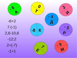 - 4 - 9 3 - 5 7 -8 0 - 6 М И Т Р А К Е Д -6+2 7·(-1) 2,6-10,6 -12:2 2+(-7