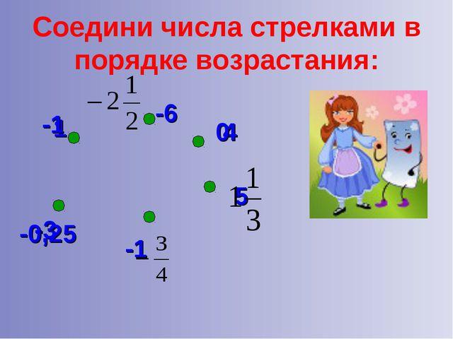 Соедини числа стрелками в порядке возрастания: 1 -6 4 5 -1 -3 -1 -0,25 0