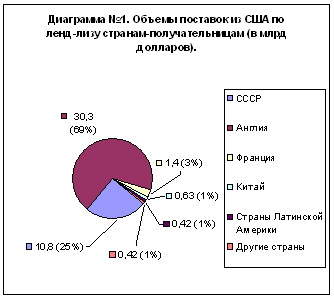 http://statehistory.ru/img_lib/articles/lendliz1.jpg
