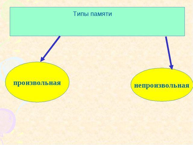 Типы памяти произвольная непроизвольная