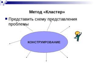 Метод «Кластер» Представить схему представления проблемы КОНСТРУИРОВАНИЕ