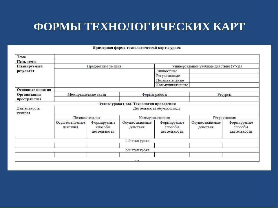 ФОРМЫ ТЕХНОЛОГИЧЕСКИХ КАРТ