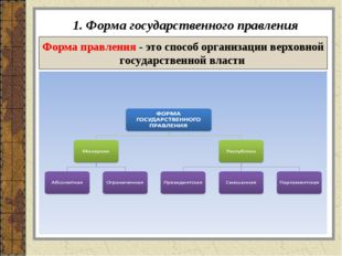 1. Форма государственного правления Форма правления - это способ организации