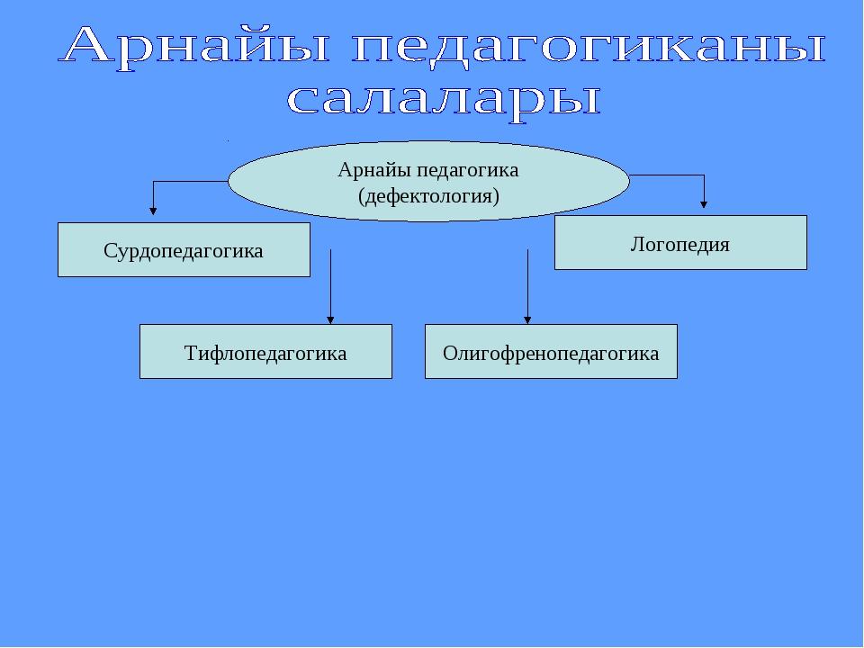 Арнайы педагогика (дефектология) Сурдопедагогика Тифлопедагогика Олигофренопе...
