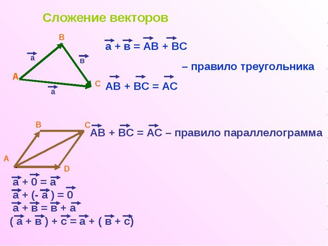 Сложение векторов А В С а в а а + в = АВ + ВС – правило треугольника АВ + ВС...
