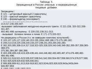 Таблица 5. Запрещенные в России ,опасные и неразрешенные пищевые добавки. Опа