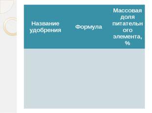 Название удобрения Формула Массовая доля питательного элемента, %