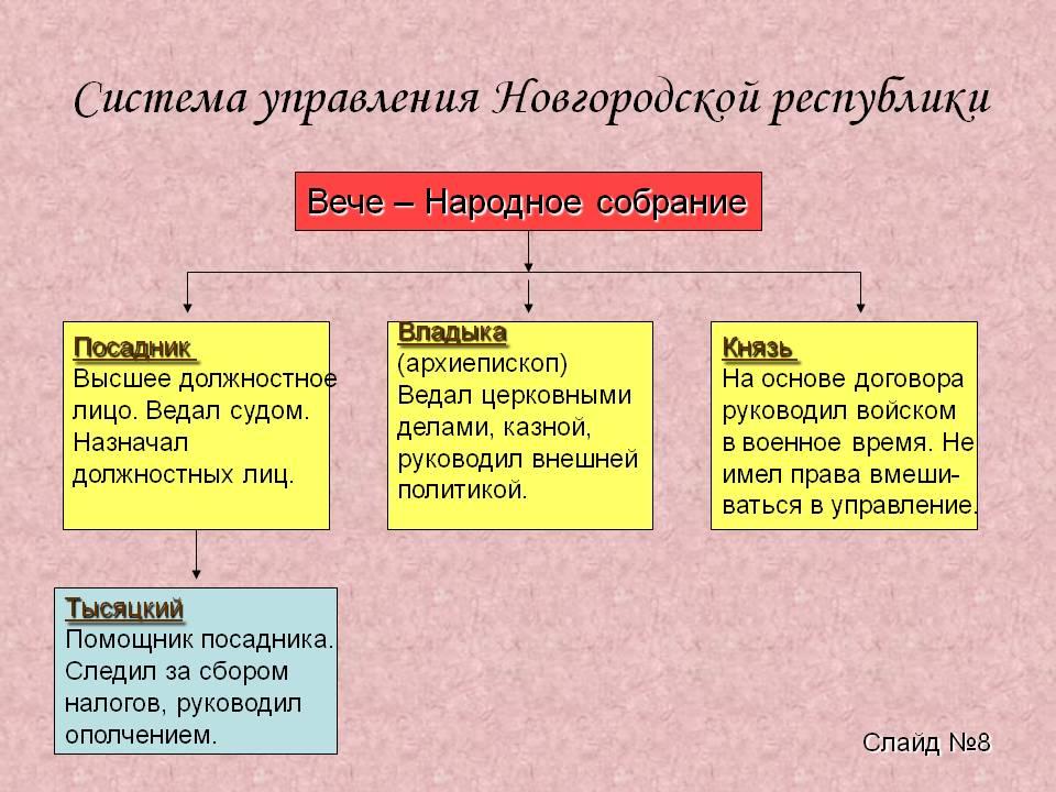 C:\Users\User\Desktop\Новгород 1\управление новгородом.jpg