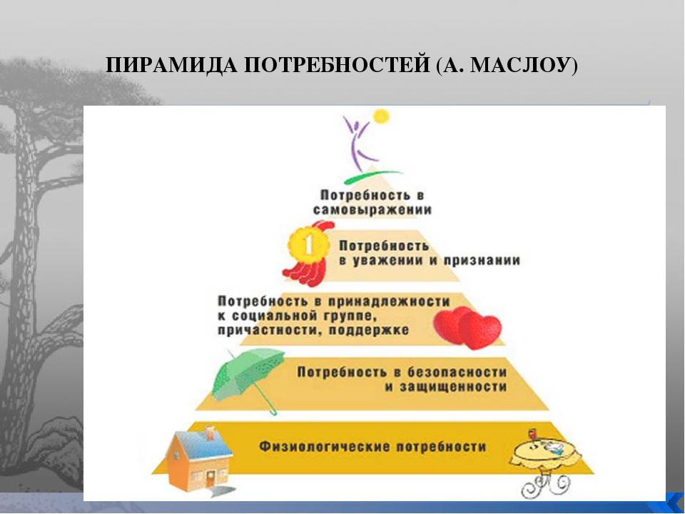 ПИРАМИДА ПОТРЕБНОСТЕЙ (А. МАСЛОУ)