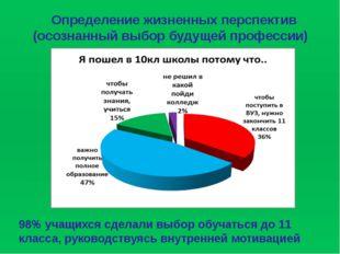 Определение жизненных перспектив (осознанный выбор будущей профессии) 98% уча