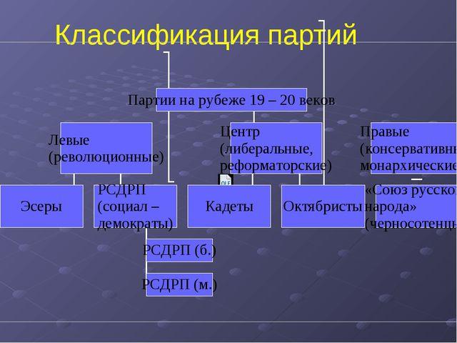 Создай свою таблицу партий по &3 1. черносотенцы октябристы кадеты эсеры эсде...