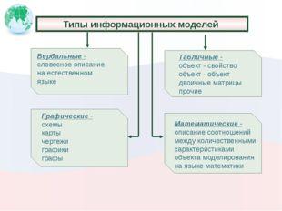 Типы информационных моделей Вербальные - словесное описание на естественном