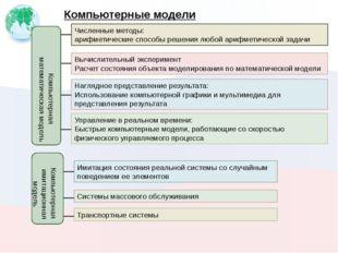 Компьютерные модели Численные методы: арифметические способы решения любой ар