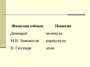 Фамилии учёныхПонятия Демокритмолекула М.В. Ломоносовкорпускула П. Гассенд