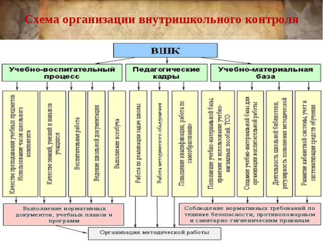 Схема организации внутришкольного контроля