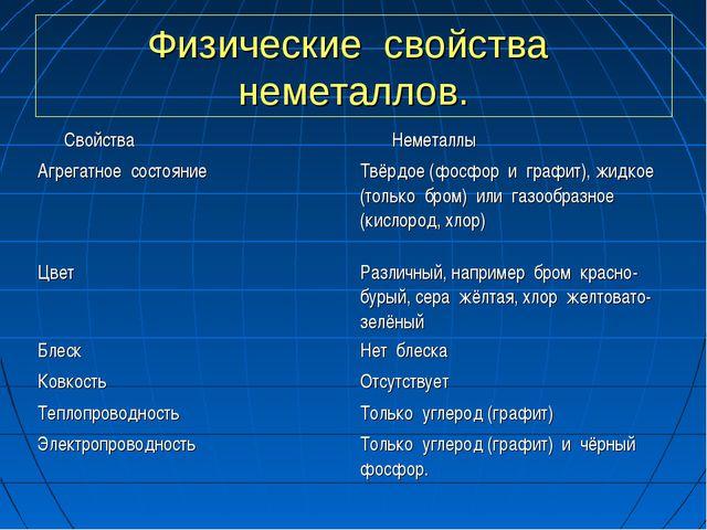 Физические свойства неметаллов. Свойства Неметаллы Агрегатное состояниеТвёр...