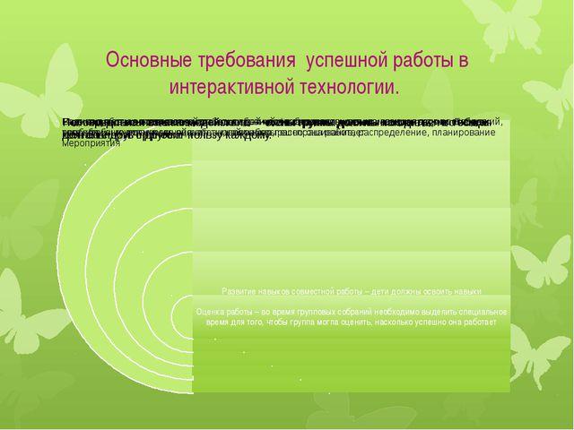 Основные требования успешной работы в интерактивной технологии.