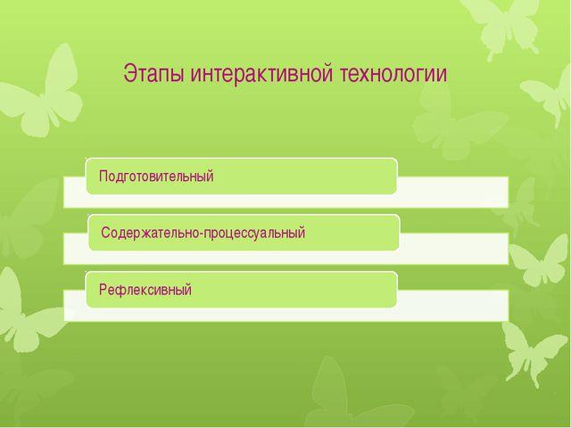 Этапы интерактивной технологии