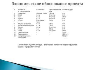Себестоимость изделия- 2041 руб . При стоимости аналогичной модели парусника