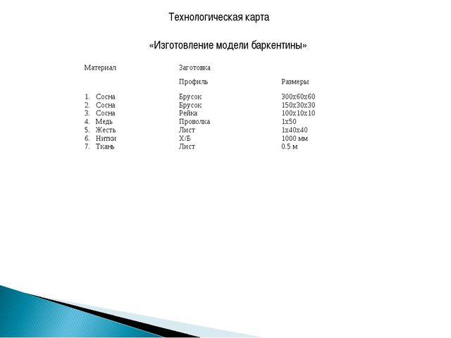 Технологическая карта «Изготовление модели баркентины» МатериалЗаготовка Пр...