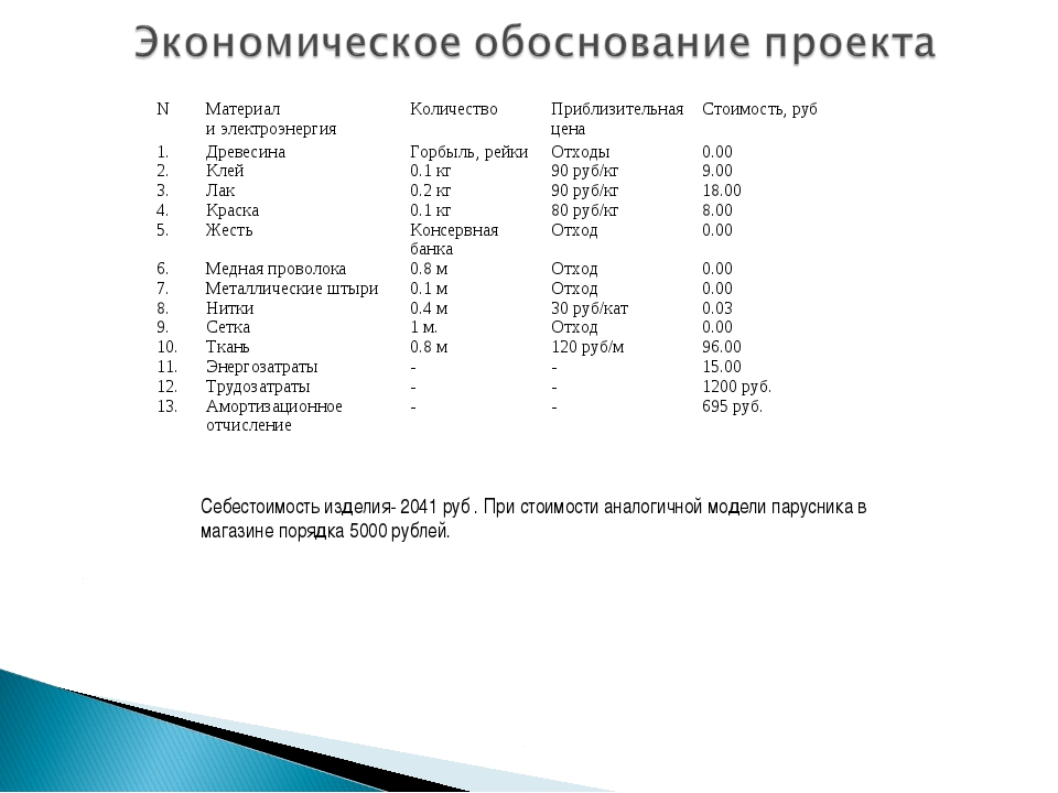 Себестоимость изделия- 2041 руб . При стоимости аналогичной модели парусника...