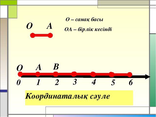 Координаталық сәуле О А ОА – бірлік кесінді О – санақ басы О А В 1 2 0 3 4 5 6