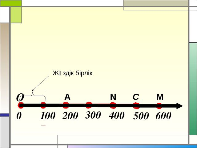A M C N Жүздік бірлік О 100 200 0 300 400 500 600