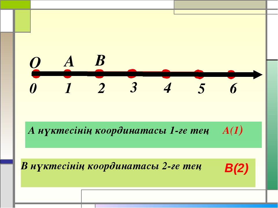 А нүктесінің координатасы 1-ге тең А(1) В нүктесінің координатасы 2-ге тең В...