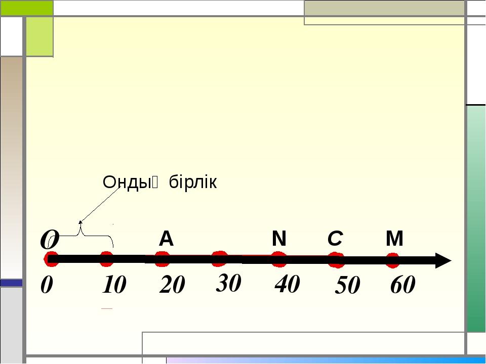 A M C N Ондық бірлік О 10 20 0 30 40 50 60