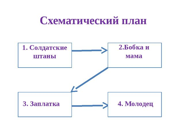 Схематический план 11. 1. Солдатские штаны 11. 2.Бобка и мама 11. 3. Заплатк...