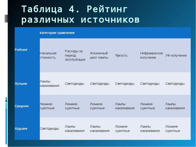 Таблица 4. Рейтинг различных источников освещения РейтингКатегории сравнения...