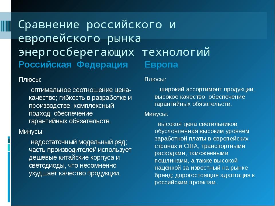Сравнение российского и европейского рынка энергосберегающих технологий Росс...