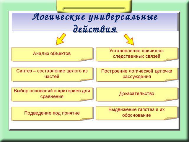 Логические универсальные действия Анализ объектов Синтез – составление целого...