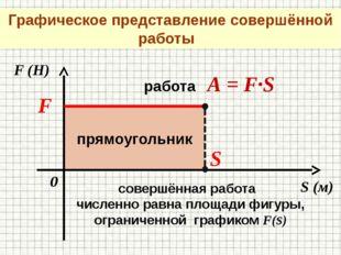 S (м) F (Н) 0 F S работа А = F∙S совершённая работа численно равна площади ф