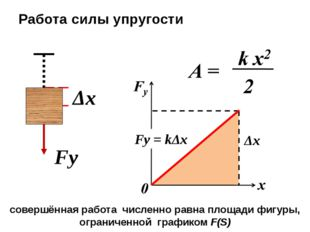 Fу Δx Работа силы упругости Fу = kΔx Δx совершённая работа численно равна пл