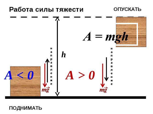 ПОДНИМАТЬ h ОПУСКАТЬ Работа силы тяжести А < 0 А > 0