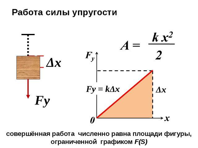 Fу Δx Работа силы упругости Fу = kΔx Δx совершённая работа численно равна пл...