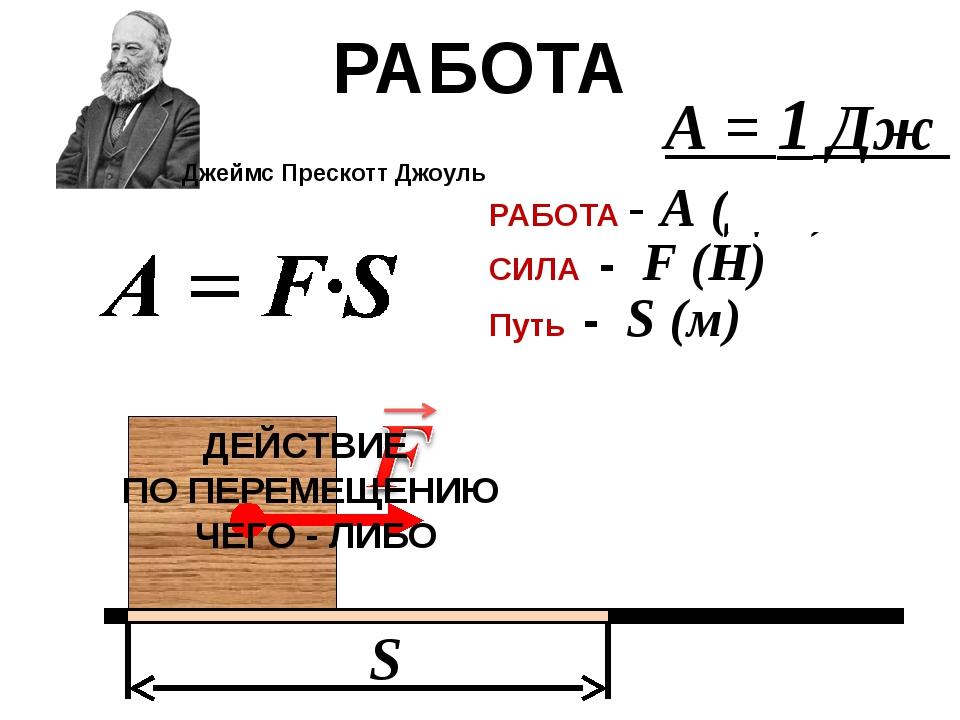 S РАБОТА СИЛА - F (Н) Путь - S (м) РАБОТА - А (Дж) Джеймс ПрескоттДжоуль А...