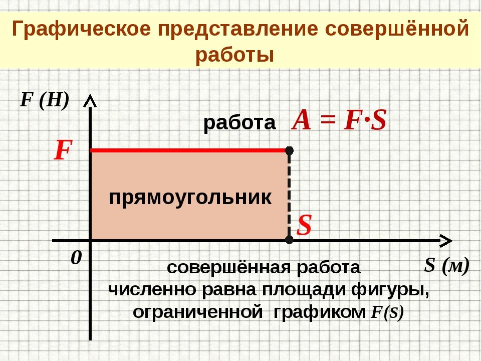 S (м) F (Н) 0 F S работа А = F∙S совершённая работа численно равна площади ф...