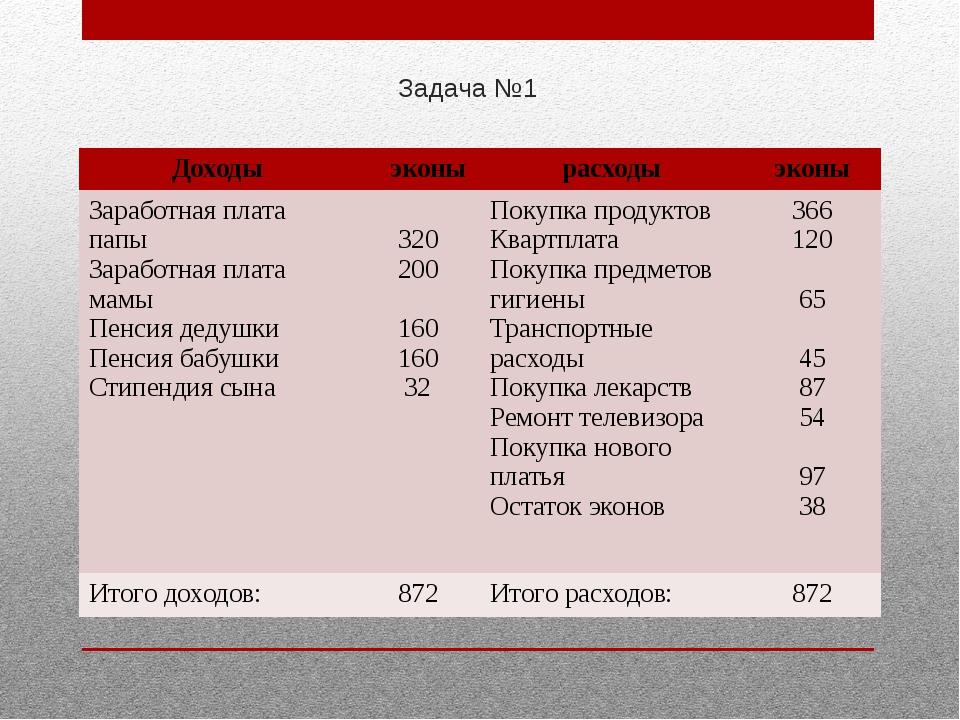 Задача №1 Доходы эконы расходы эконы Заработная плата папы Заработная плата м...