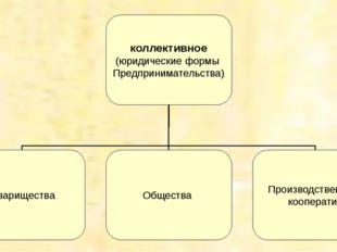 коллективное (юридические формы Предпринимательства) Товарищества Общества Пр