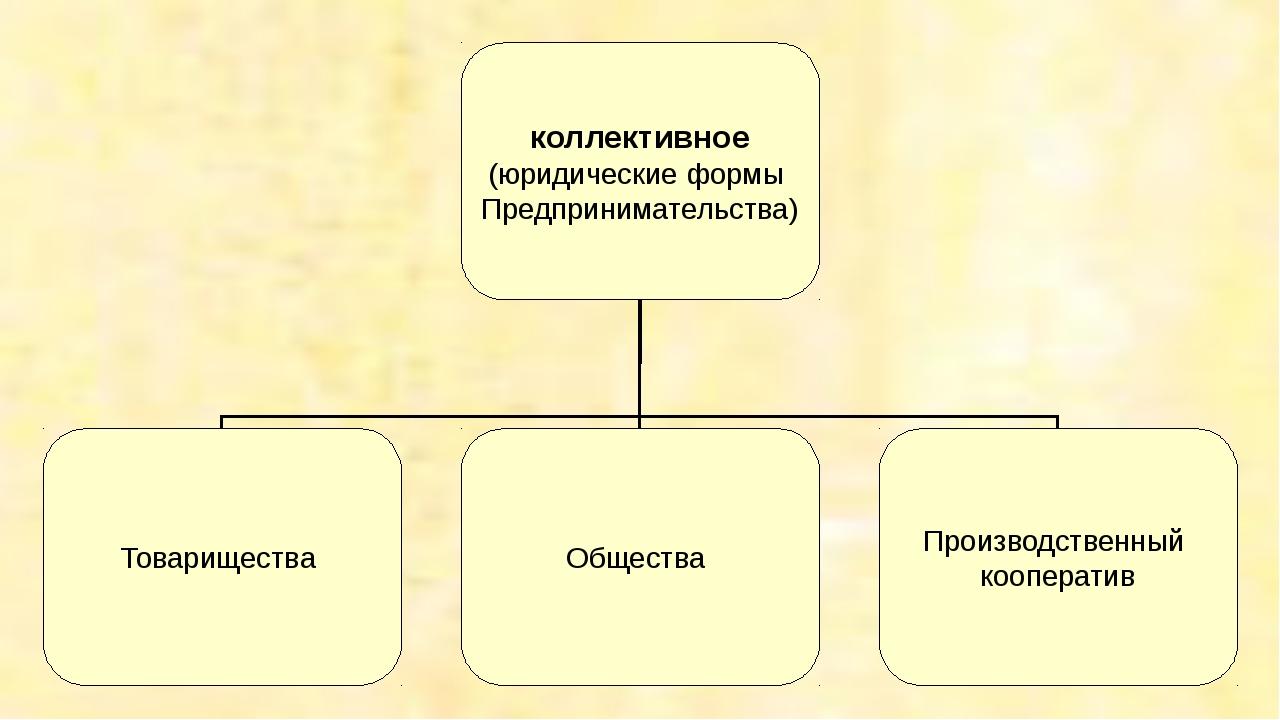 коллективное (юридические формы Предпринимательства) Товарищества Общества Пр...