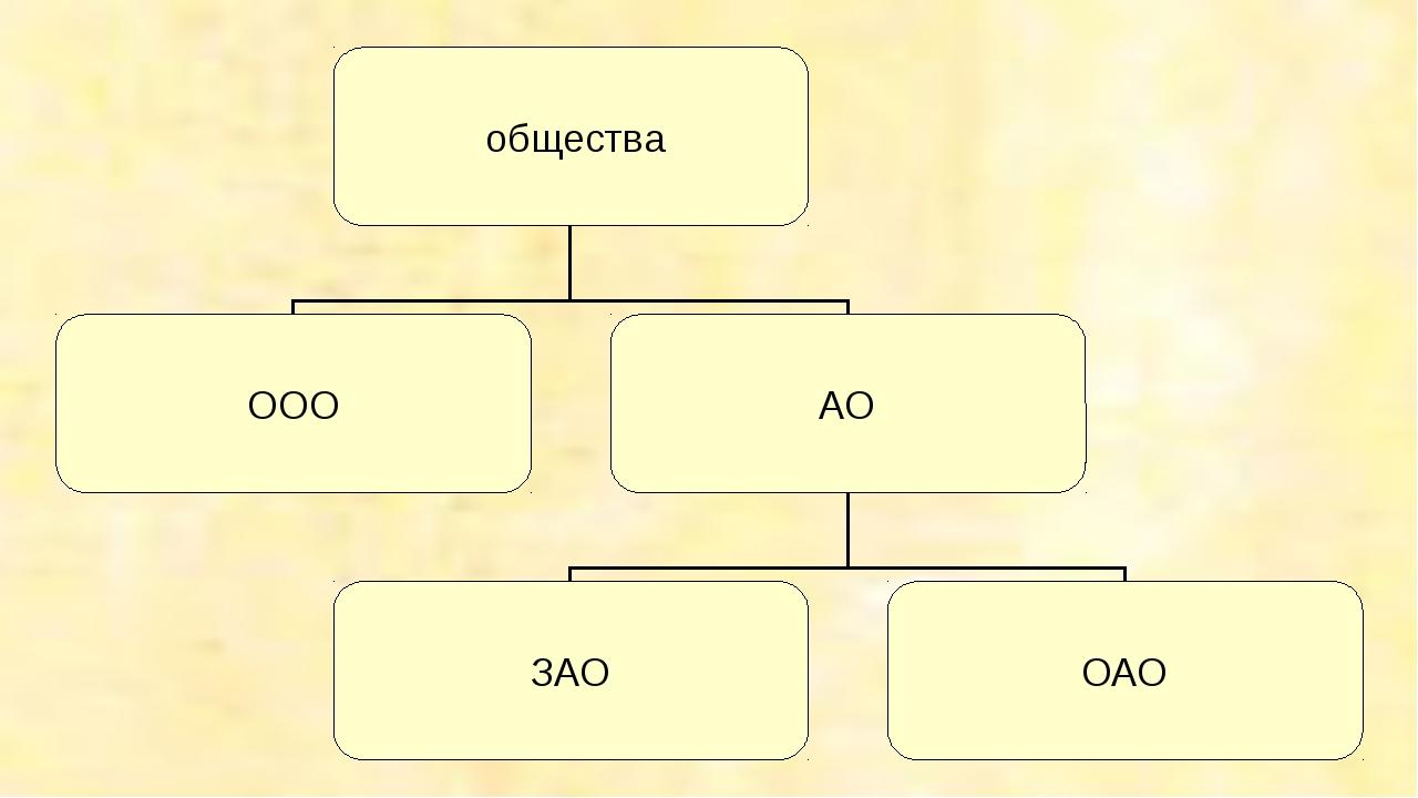 общества ООО АО ЗАО ОАО