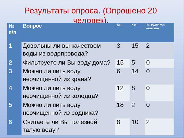 Результаты опроса. (Опрошено 20 человек). № п/пВопросДаНетЗатрудняюсь от...