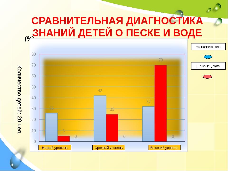 Количество детей: 20 чел. (%) СРАВНИТЕЛЬНАЯ ДИАГНОСТИКА ЗНАНИЙ ДЕТЕЙ О ПЕСКЕ...