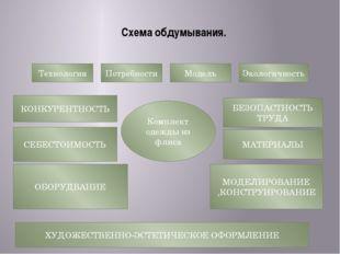 Схема обдумывания.  Технология Потребности Модель Экологичность КОНКУРЕНТНОС