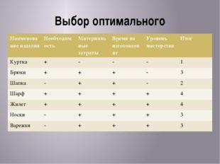 Выбор оптимального Таблица Наименование изделия Необходимость Материальные за