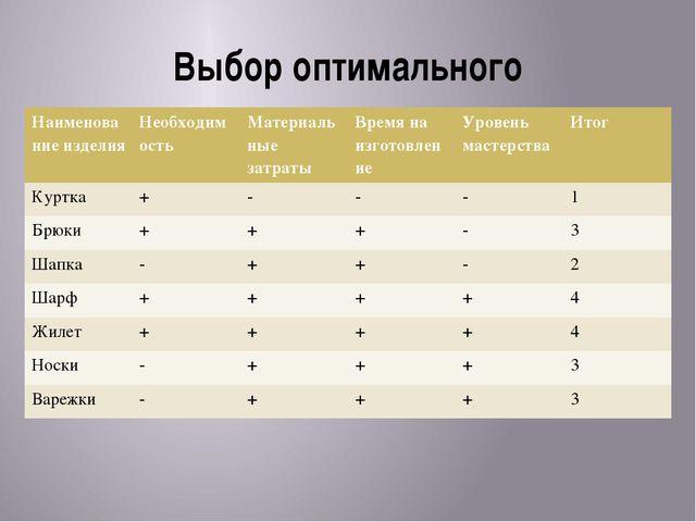 Выбор оптимального Таблица Наименование изделия Необходимость Материальные за...